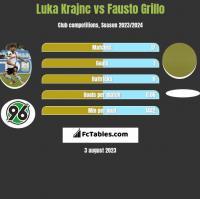 Luka Krajnc vs Fausto Grillo h2h player stats