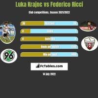 Luka Krajnc vs Federico Ricci h2h player stats