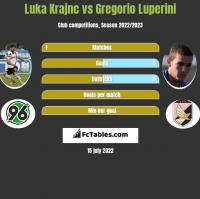 Luka Krajnc vs Gregorio Luperini h2h player stats
