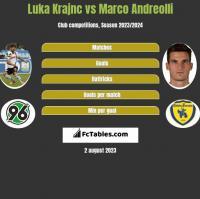 Luka Krajnc vs Marco Andreolli h2h player stats