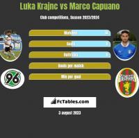 Luka Krajnc vs Marco Capuano h2h player stats