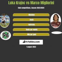 Luka Krajnc vs Marco Migliorini h2h player stats