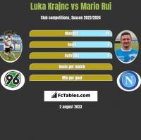Luka Krajnc vs Mario Rui h2h player stats