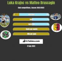 Luka Krajnc vs Matteo Bruscagin h2h player stats