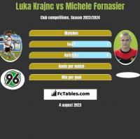 Luka Krajnc vs Michele Fornasier h2h player stats