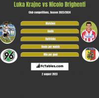 Luka Krajnc vs Nicolo Brighenti h2h player stats