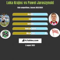Luka Krajnc vs Pawel Jaroszynski h2h player stats