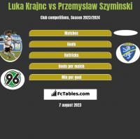 Luka Krajnc vs Przemyslaw Szyminski h2h player stats