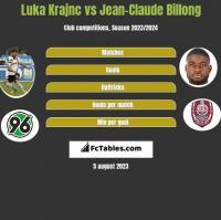 Luka Krajnc vs Jean-Claude Billong h2h player stats