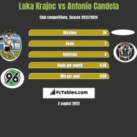 Luka Krajnc vs Antonio Candela h2h player stats