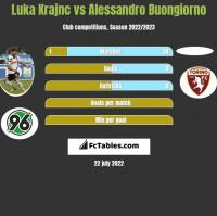 Luka Krajnc vs Alessandro Buongiorno h2h player stats