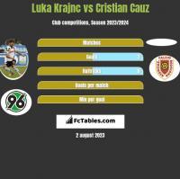Luka Krajnc vs Cristian Cauz h2h player stats