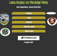 Luka Krajnc vs Pierluigi Pinto h2h player stats