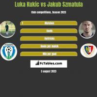 Luka Kukic vs Jakub Szmatula h2h player stats