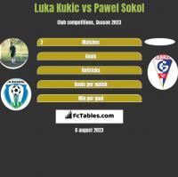 Luka Kukic vs Pawel Sokol h2h player stats