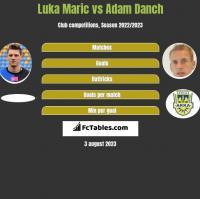 Luka Maric vs Adam Danch h2h player stats