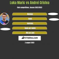 Luka Marić vs Andrei Cristea h2h player stats
