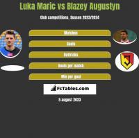 Luka Marić vs Błażej Augustyn h2h player stats