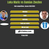 Luka Maric vs Damian Zbozien h2h player stats