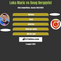 Luka Maric vs Doug Bergqvist h2h player stats