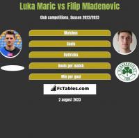Luka Marić vs Filip Mladenović h2h player stats