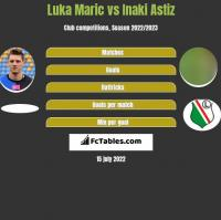 Luka Maric vs Inaki Astiz h2h player stats