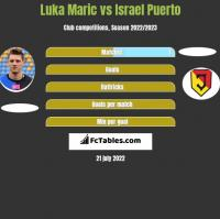 Luka Maric vs Israel Puerto h2h player stats