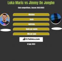 Luka Marić vs Jimmy De Jonghe h2h player stats