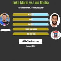 Luka Maric vs Luis Rocha h2h player stats