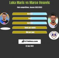 Luka Marić vs Marko Vesović h2h player stats