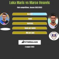 Luka Maric vs Marco Vesovic h2h player stats