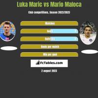 Luka Marić vs Mario Maloca h2h player stats