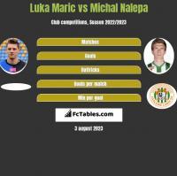 Luka Marić vs Michał Nalepa h2h player stats