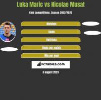 Luka Marić vs Nicolae Musat h2h player stats