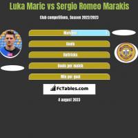 Luka Marić vs Sergio Romeo Marakis h2h player stats