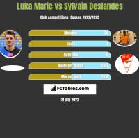 Luka Marić vs Sylvain Deslandes h2h player stats