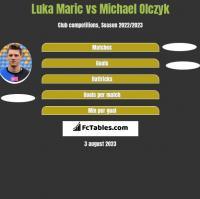 Luka Maric vs Michael Olczyk h2h player stats