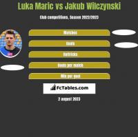 Luka Maric vs Jakub Wilczynski h2h player stats