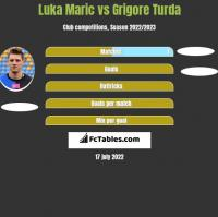 Luka Marić vs Grigore Turda h2h player stats