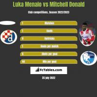 Luka Menalo vs Mitchell Donald h2h player stats