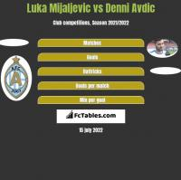 Luka Mijaljevic vs Denni Avdic h2h player stats