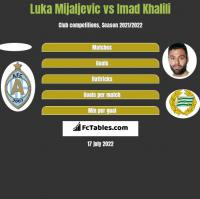 Luka Mijaljevic vs Imad Khalili h2h player stats