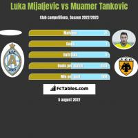 Luka Mijaljevic vs Muamer Tankovic h2h player stats