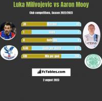 Luka Milivojević vs Aaron Mooy h2h player stats