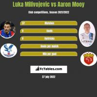 Luka Milivojevic vs Aaron Mooy h2h player stats