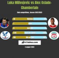Luka Milivojevic vs Alex Oxlade-Chamberlain h2h player stats