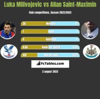Luka Milivojevic vs Allan Saint-Maximin h2h player stats