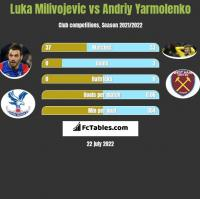 Luka Milivojevic vs Andriy Yarmolenko h2h player stats