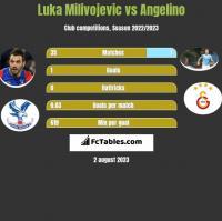 Luka Milivojevic vs Angelino h2h player stats
