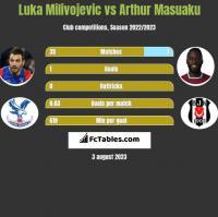 Luka Milivojevic vs Arthur Masuaku h2h player stats